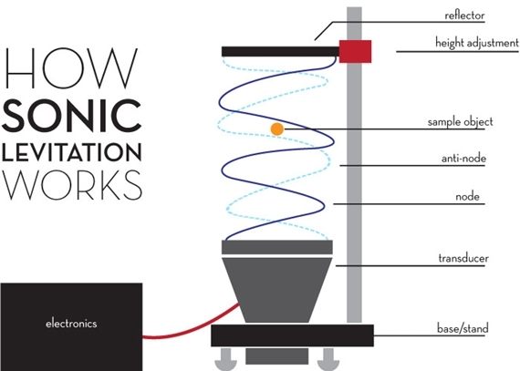 sonic-levitation-machine-2