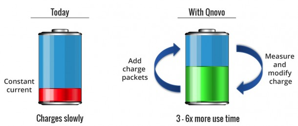 New App Will Charge Your Phone Battery 6 Times Faster