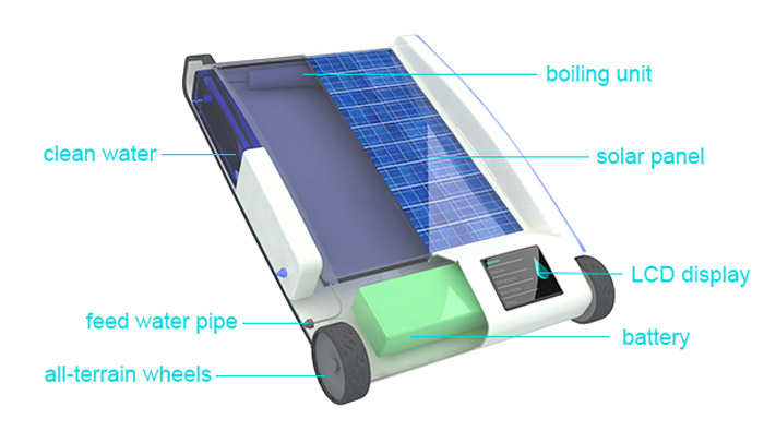 Now Recycle Dirty Water Into Drinkable Water via Solar Power