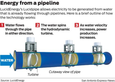 Water Pipes Will Generate Electricity For Portland