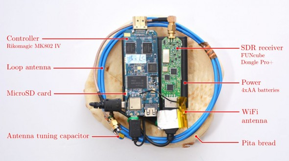 untethered-pita-closeup-annotated-590×330