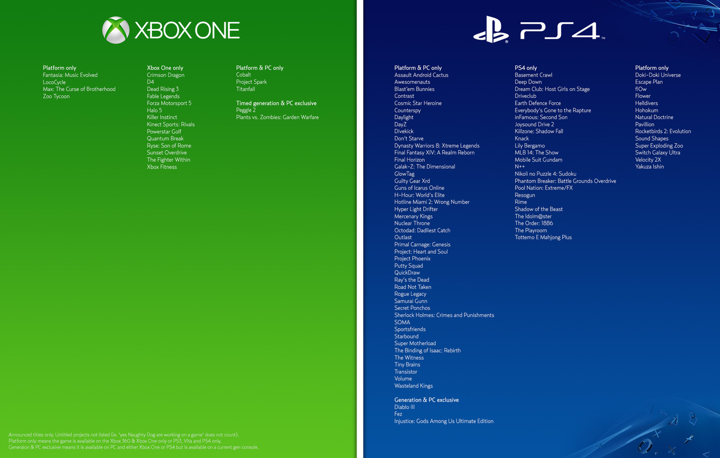 Xbox One and Playstation 4 exclusive games