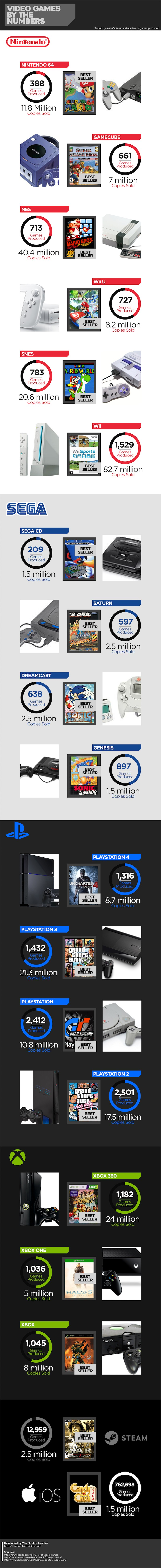 Video Games Produced and Sold Over The Years