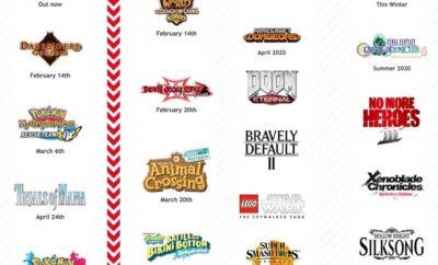 Nintendo Games For 2020
